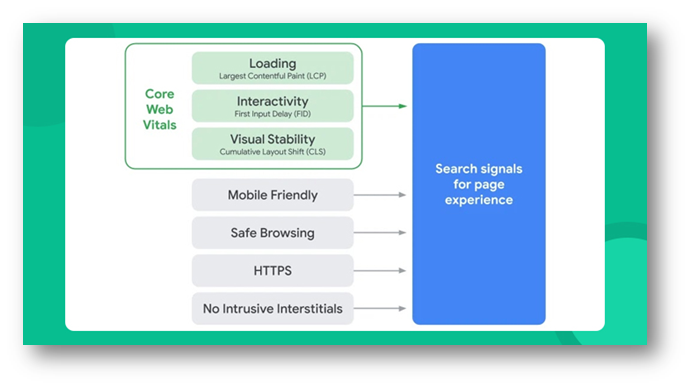 Parameters for page experience signals - AdHut Media